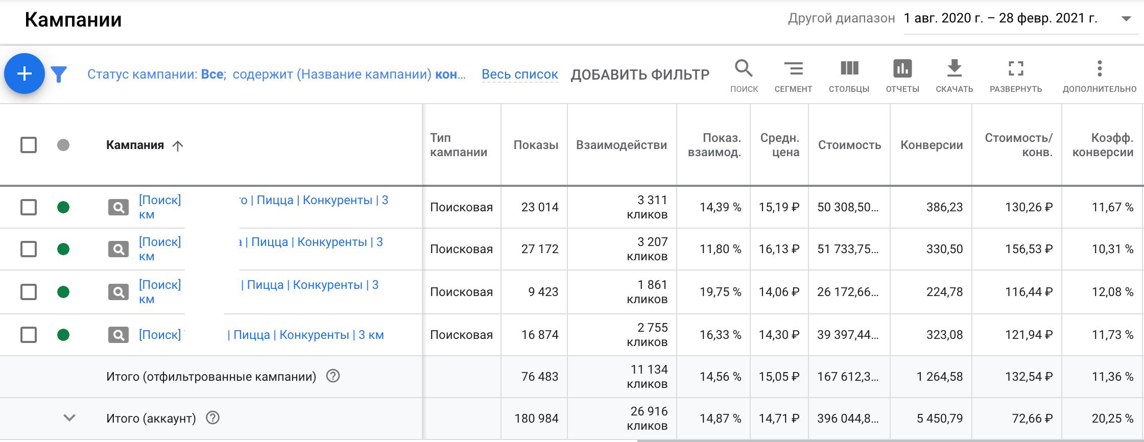 1635 заявок по 147 рублей на доставку пиццы из Google Ads за 7 месяцев